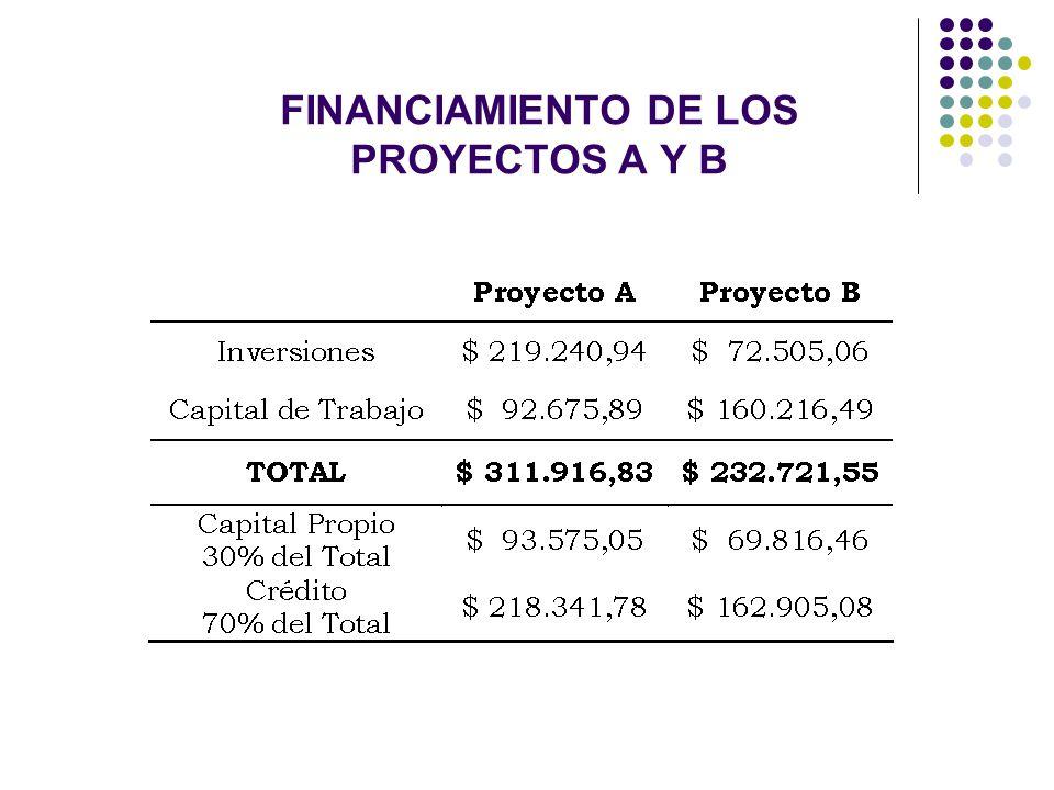 FINANCIAMIENTO DE LOS PROYECTOS A Y B