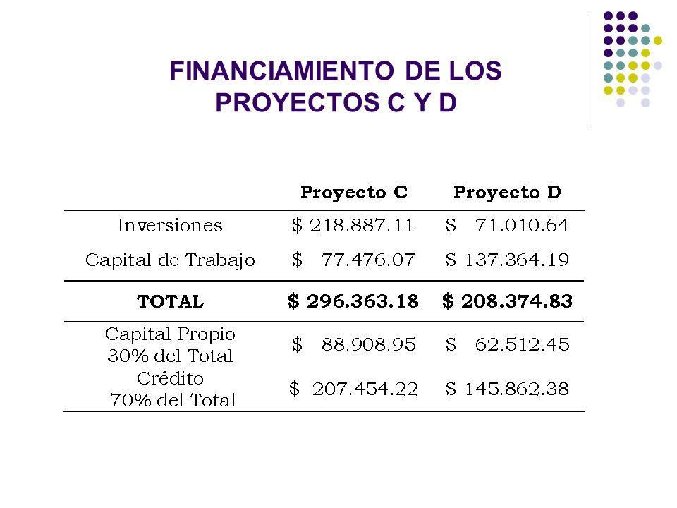 FINANCIAMIENTO DE LOS PROYECTOS C Y D