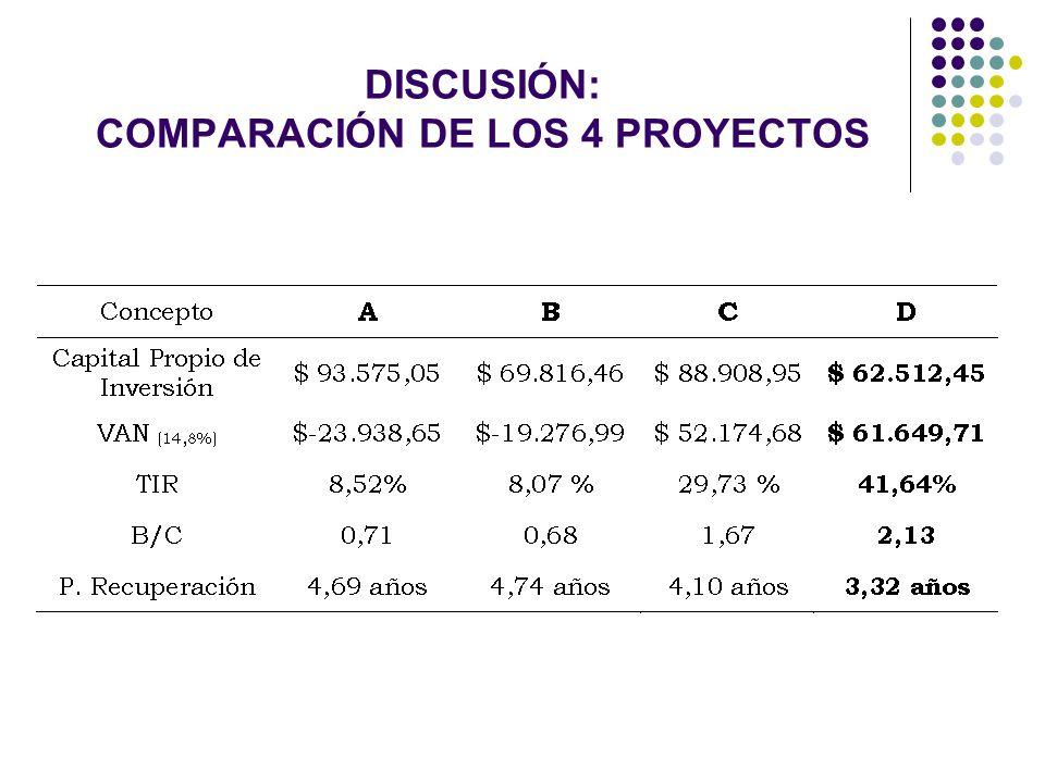 DISCUSIÓN: COMPARACIÓN DE LOS 4 PROYECTOS