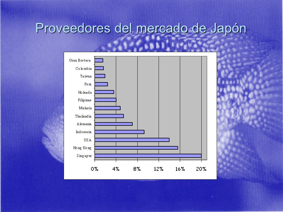 Proveedores del mercado de Japón