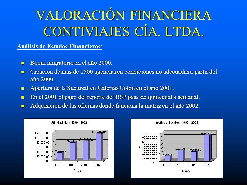 VALORACIÓN FINANCIERA CONTIVIAJES CÍA. LTDA. Boom migratorio en el año 2000. Boom migratorio en el año 2000. Creación de mas de 1500 agencias en condi