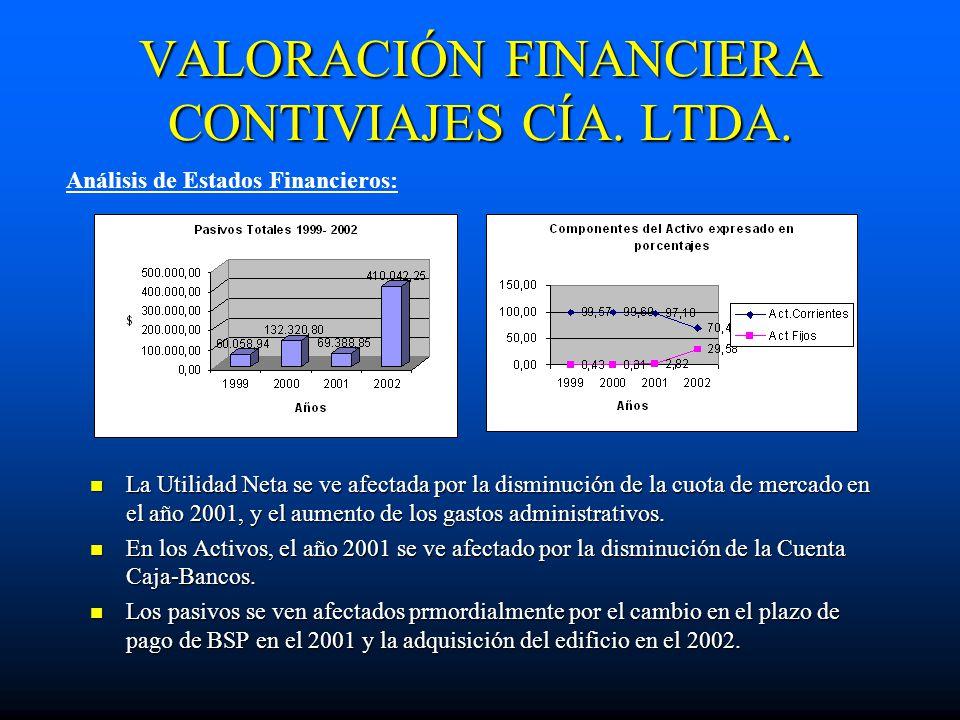 VALORACIÓN FINANCIERA CONTIVIAJES CÍA. LTDA. La Utilidad Neta se ve afectada por la disminución de la cuota de mercado en el año 2001, y el aumento de