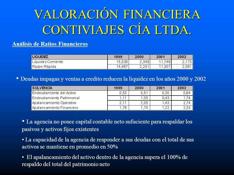 VALORACIÓN FINANCIERA CONTIVIAJES CÍA LTDA. Análisis de Ratios Financieros Deudas impagas y ventas a credito reducen la liquidez en los años 2000 y 20