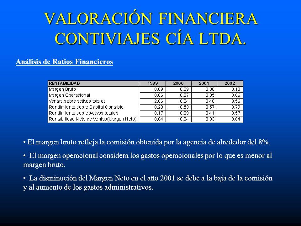 VALORACIÓN FINANCIERA CONTIVIAJES CÍA LTDA. Análisis de Ratios Financieros El margen bruto refleja la comisión obtenida por la agencia de alrededor de
