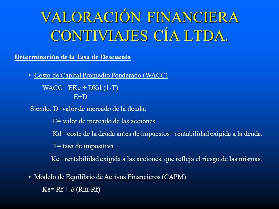 VALORACIÓN FINANCIERA CONTIVIAJES CÍA LTDA. Determinación de la Tasa de Descuento Costo de Capital Promedio Ponderado (WACC) WACC= EKe + DKd (1-T) E+D