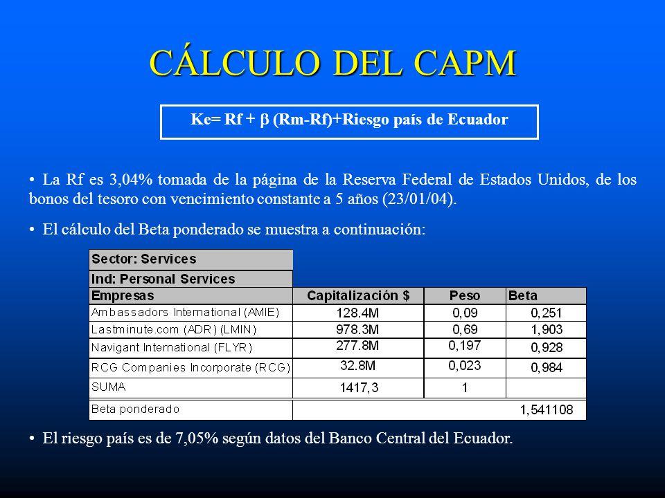CÁLCULO DEL CAPM Ke= Rf + (Rm-Rf)+Riesgo país de Ecuador La Rf es 3,04% tomada de la página de la Reserva Federal de Estados Unidos, de los bonos del