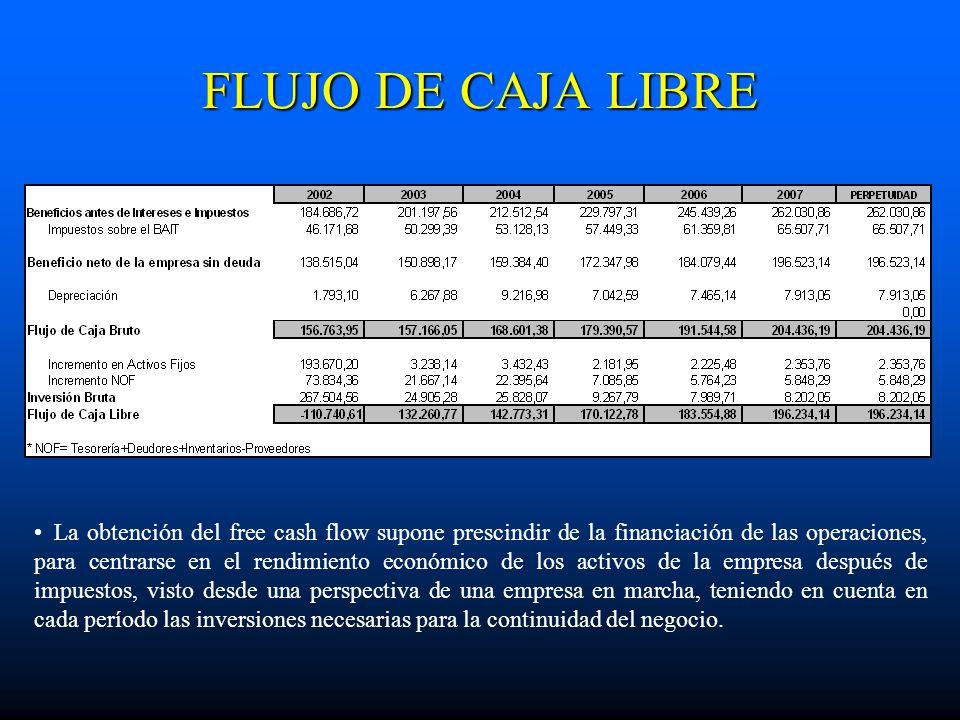 FLUJO DE CAJA LIBRE La obtención del free cash flow supone prescindir de la financiación de las operaciones, para centrarse en el rendimiento económic