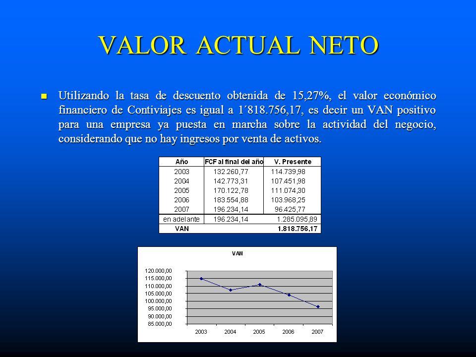 VALOR ACTUAL NETO Utilizando la tasa de descuento obtenida de 15,27%, el valor económico financiero de Contiviajes es igual a 1´818.756,17, es decir u