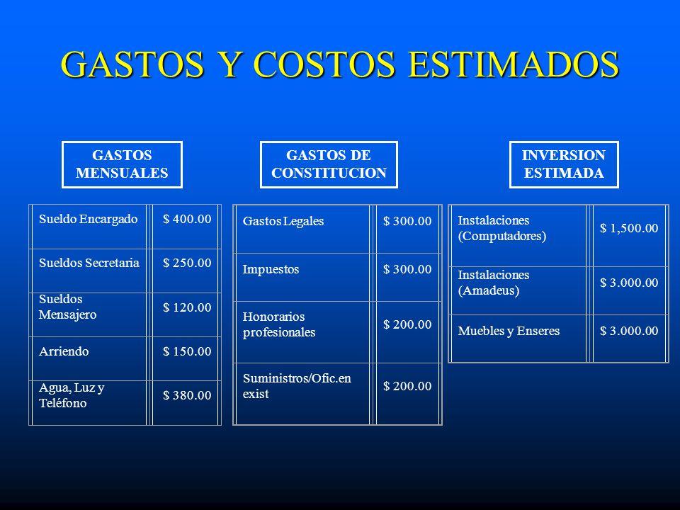 GASTOS Y COSTOS ESTIMADOS Sueldo Encargado$ 400.00 Sueldos Secretaria$ 250.00 Sueldos Mensajero $ 120.00 Arriendo$ 150.00 Agua, Luz y Teléfono $ 380.0