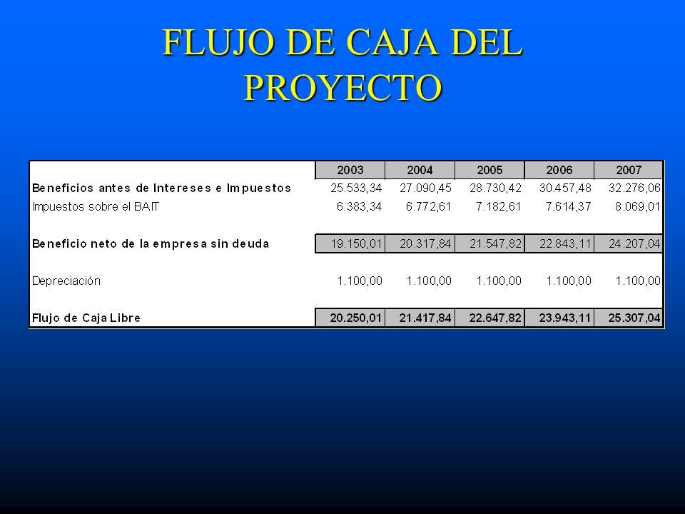 FLUJO DE CAJA DEL PROYECTO