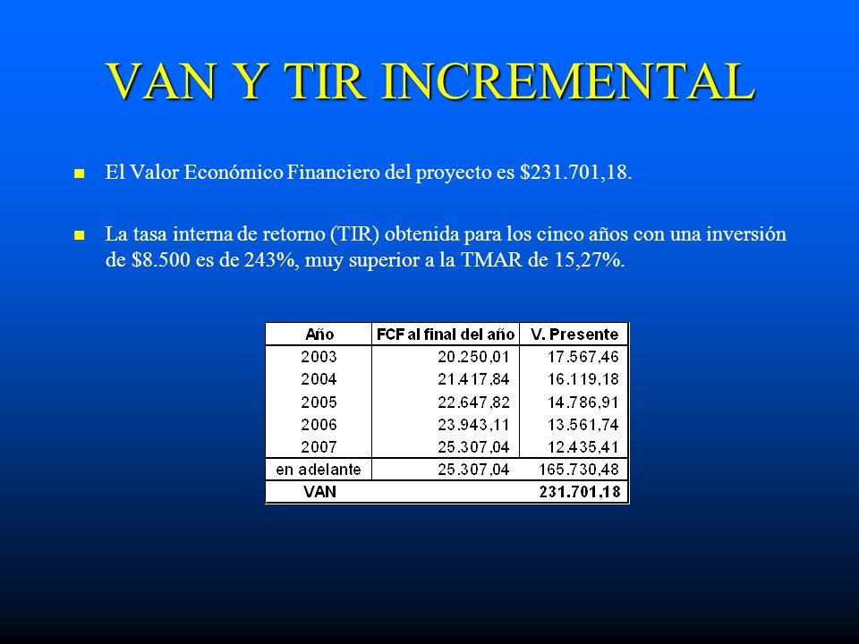VAN Y TIR INCREMENTAL El Valor Económico Financiero del proyecto es $231.701,18. La tasa interna de retorno (TIR) obtenida para los cinco años con una
