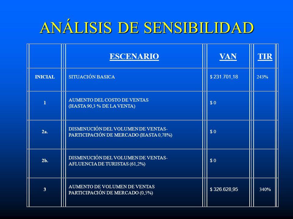 ANÁLISIS DE SENSIBILIDAD ESCENARIOVANTIR INICIALSITUACIÓN BASICA $ 231.701,18 243% 1 AUMENTO DEL COSTO DE VENTAS (HASTA 90,3 % DE LA VENTA) $ 0 2a. DI