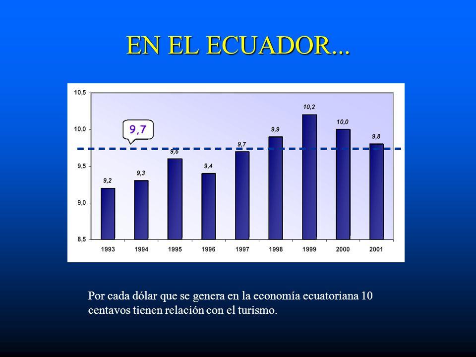 Por cada dólar que se genera en la economía ecuatoriana 10 centavos tienen relación con el turismo. EN EL ECUADOR...