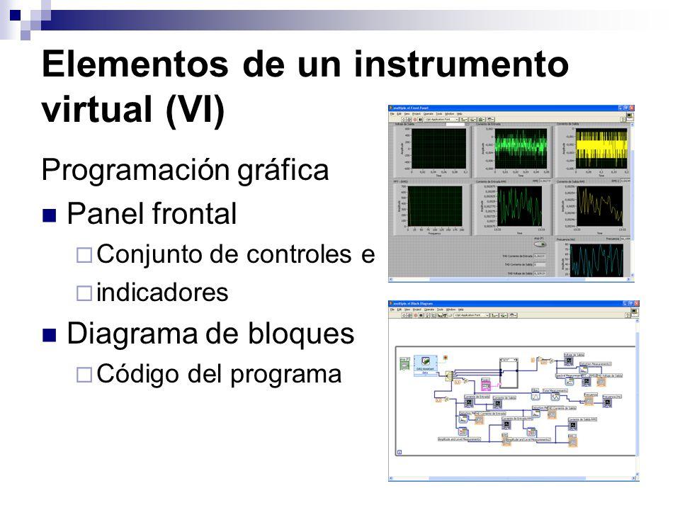 Elementos de un instrumento virtual (VI) Programación gráfica Panel frontal Conjunto de controles e indicadores Diagrama de bloques Código del program