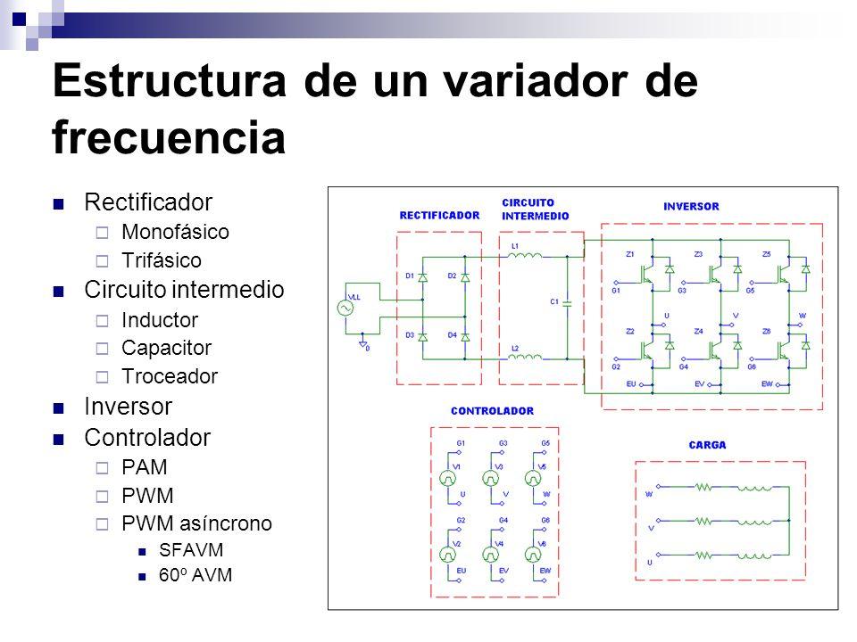 Estructura de un variador de frecuencia Rectificador Monofásico Trifásico Circuito intermedio Inductor Capacitor Troceador Inversor Controlador PAM PW