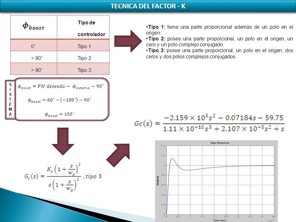 TECNICA DEL FACTOR - K Tipo de controlador 0˚Tipo 1 < 90˚Tipo 2 > 90˚Tipo 3 Tipo 1: tiene una parte proporcional además de un polo en el origen. Tipo