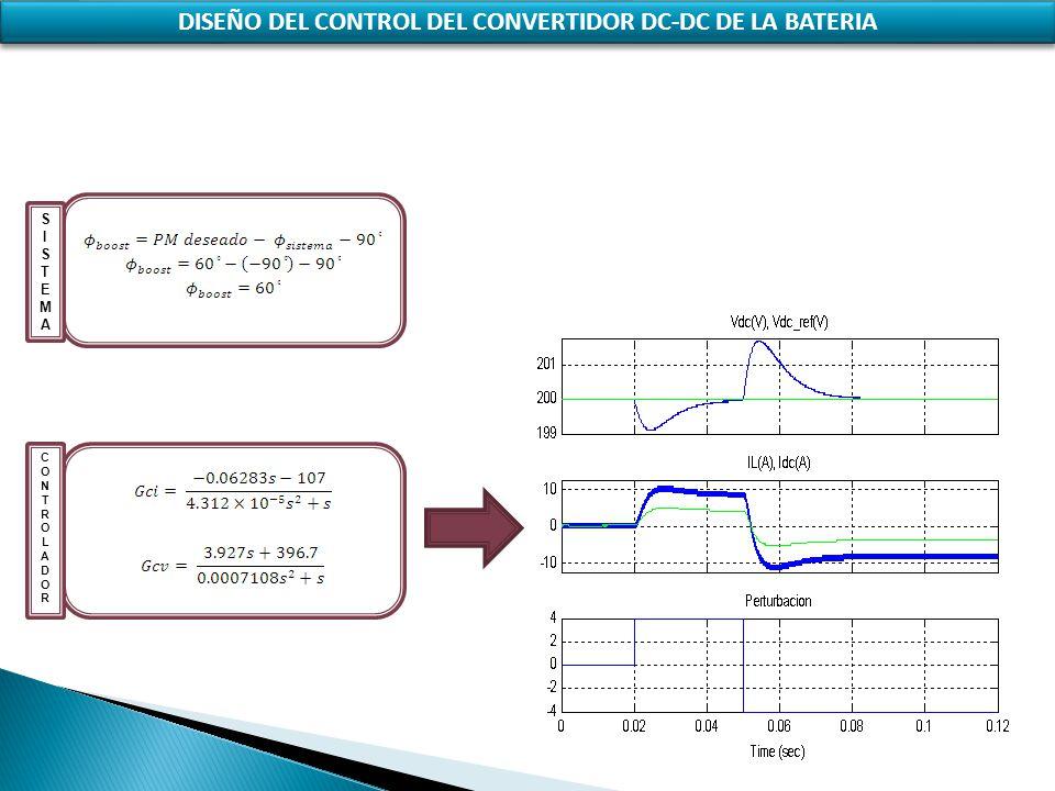 SISTEMASISTEMA CONTROLADORCONTROLADOR DISEÑO DEL CONTROL DEL CONVERTIDOR DC-DC DE LA BATERIA