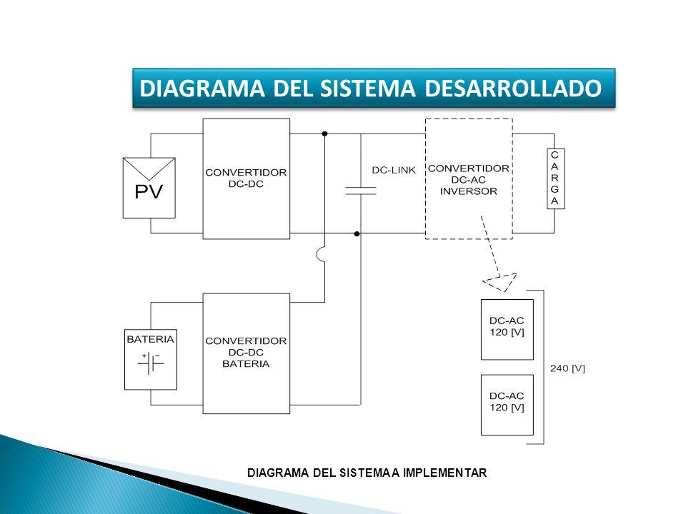 DIAGRAMA DEL SISTEMA DESARROLLADO DIAGRAMA DEL SISTEMA A IMPLEMENTAR