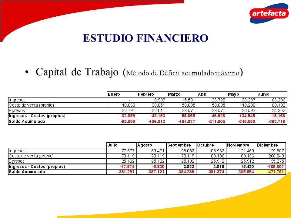 ESTUDIO FINANCIERO Capital de Trabajo ( Método de Déficit acumulado máximo )