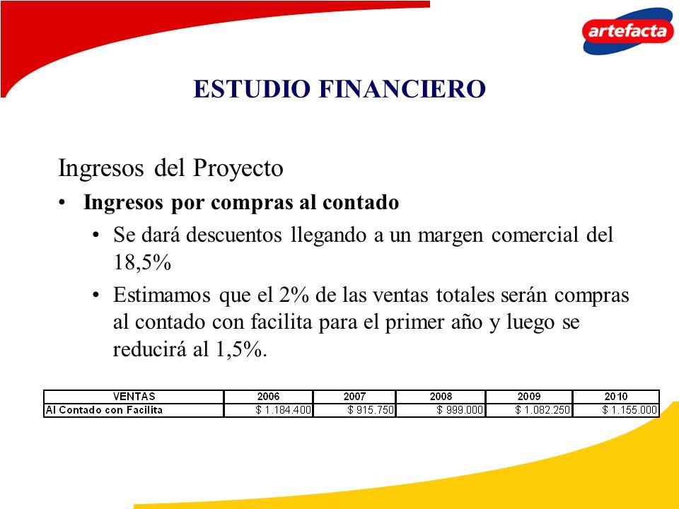 ESTUDIO FINANCIERO Ingresos del Proyecto Ingresos por compras al contado Se dará descuentos llegando a un margen comercial del 18,5% Estimamos que el