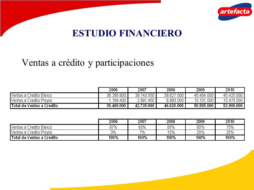 ESTUDIO FINANCIERO Ventas a crédito y participaciones