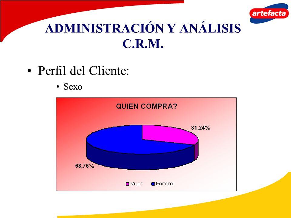 ADMINISTRACIÓN Y ANÁLISIS C.R.M. Perfil del Cliente: Sexo