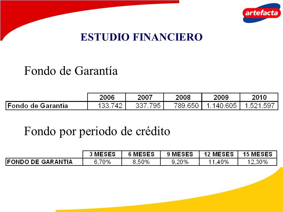 ESTUDIO FINANCIERO Fondo de Garantía Fondo por periodo de crédito