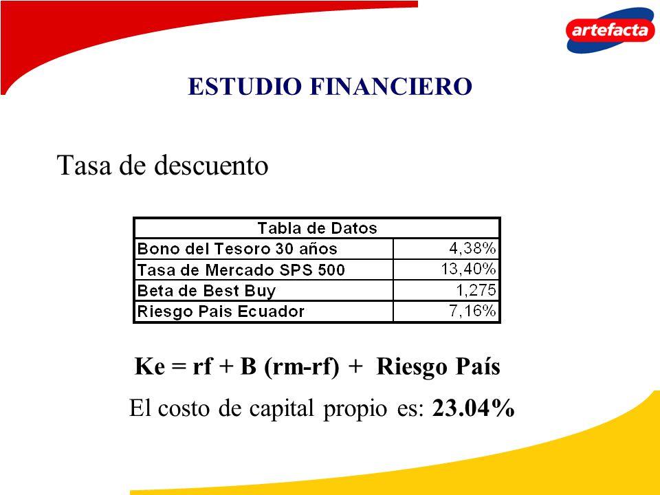 ESTUDIO FINANCIERO Tasa de descuento Ke = rf + B (rm-rf) + Riesgo País El costo de capital propio es: 23.04%