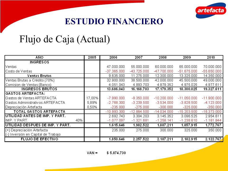 ESTUDIO FINANCIERO Flujo de Caja (Actual)
