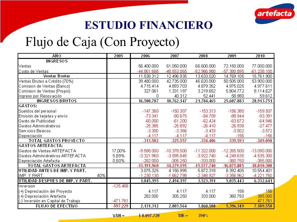 ESTUDIO FINANCIERO Flujo de Caja (Con Proyecto)