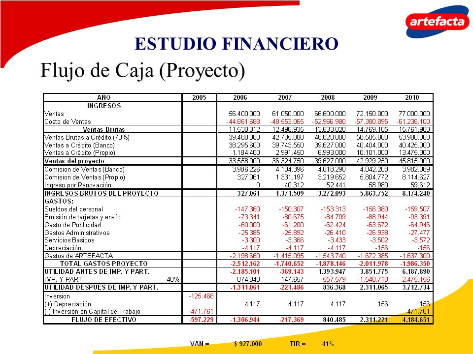 ESTUDIO FINANCIERO Flujo de Caja (Proyecto)