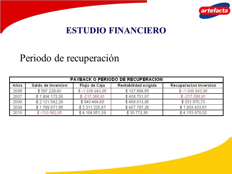 ESTUDIO FINANCIERO Periodo de recuperación