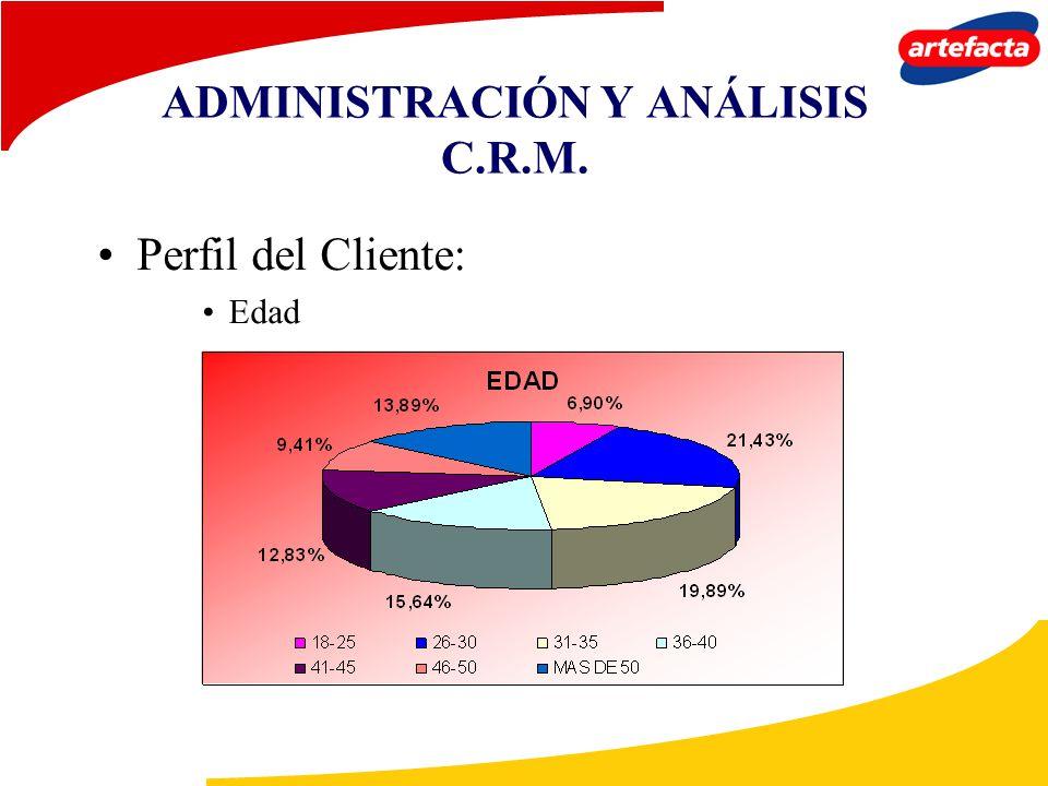 ADMINISTRACIÓN Y ANÁLISIS C.R.M. Perfil del Cliente: Edad