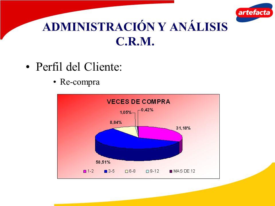 ADMINISTRACIÓN Y ANÁLISIS C.R.M. Perfil del Cliente: Re-compra