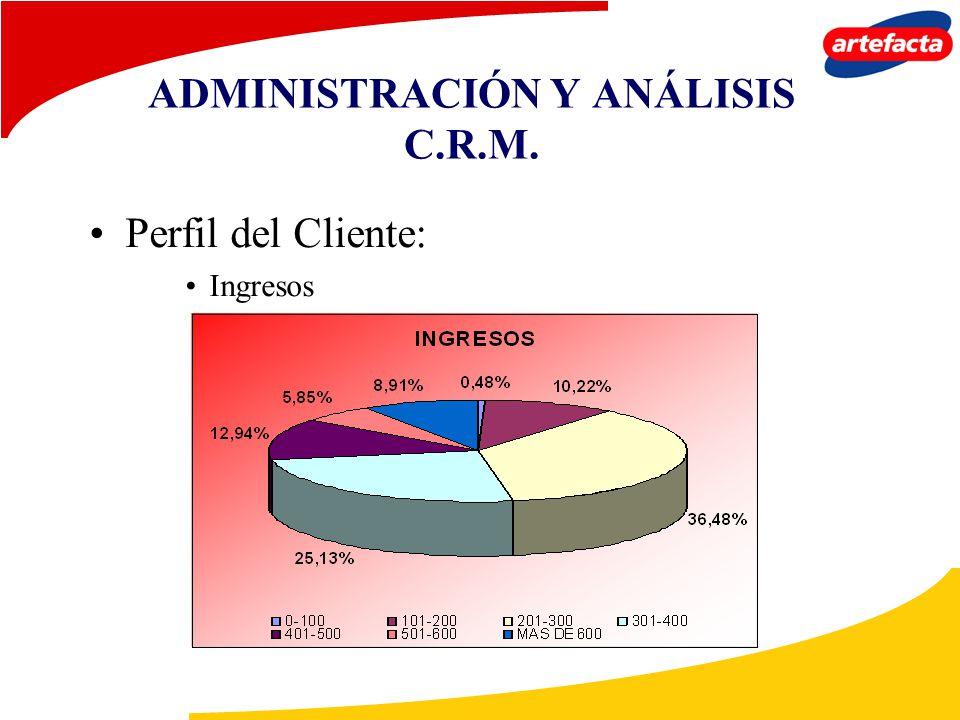 ADMINISTRACIÓN Y ANÁLISIS C.R.M. Perfil del Cliente: Ingresos