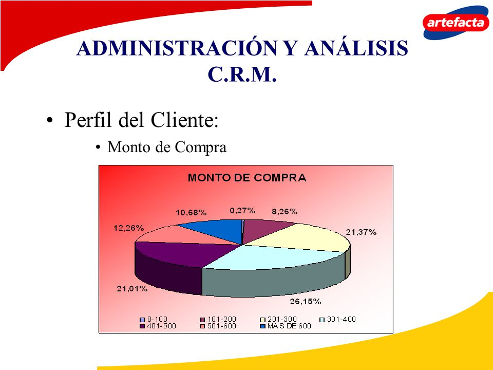 ADMINISTRACIÓN Y ANÁLISIS C.R.M. Perfil del Cliente: Monto de Compra