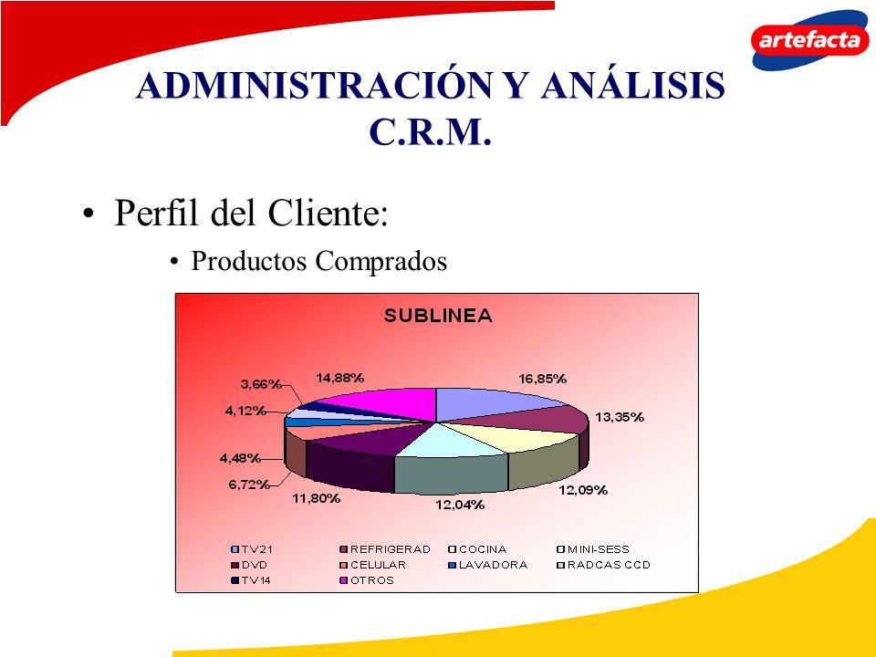 ADMINISTRACIÓN Y ANÁLISIS C.R.M. Perfil del Cliente: Productos Comprados