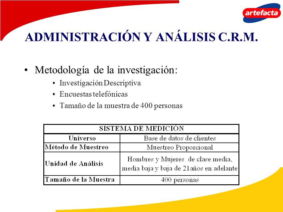 ADMINISTRACIÓN Y ANÁLISIS C.R.M. Metodología de la investigación: Investigación Descriptiva Encuestas telefónicas Tamaño de la muestra de 400 personas