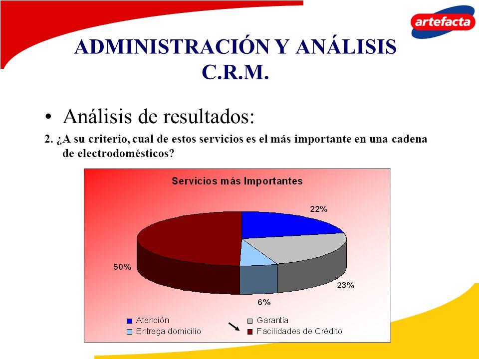 ADMINISTRACIÓN Y ANÁLISIS C.R.M. Análisis de resultados: 2. ¿A su criterio, cual de estos servicios es el más importante en una cadena de electrodomés