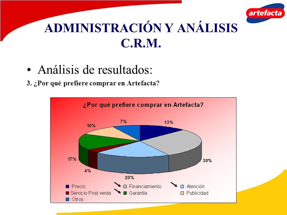 ADMINISTRACIÓN Y ANÁLISIS C.R.M. Análisis de resultados: 3. ¿Por qué prefiere comprar en Artefacta?