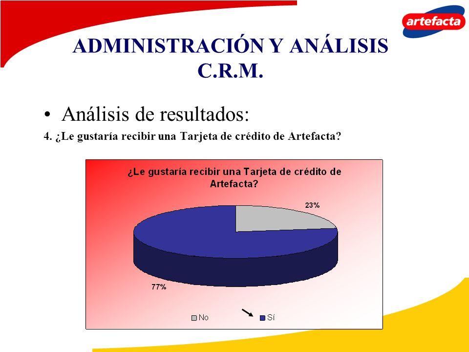 ADMINISTRACIÓN Y ANÁLISIS C.R.M. Análisis de resultados: 4. ¿Le gustaría recibir una Tarjeta de crédito de Artefacta?