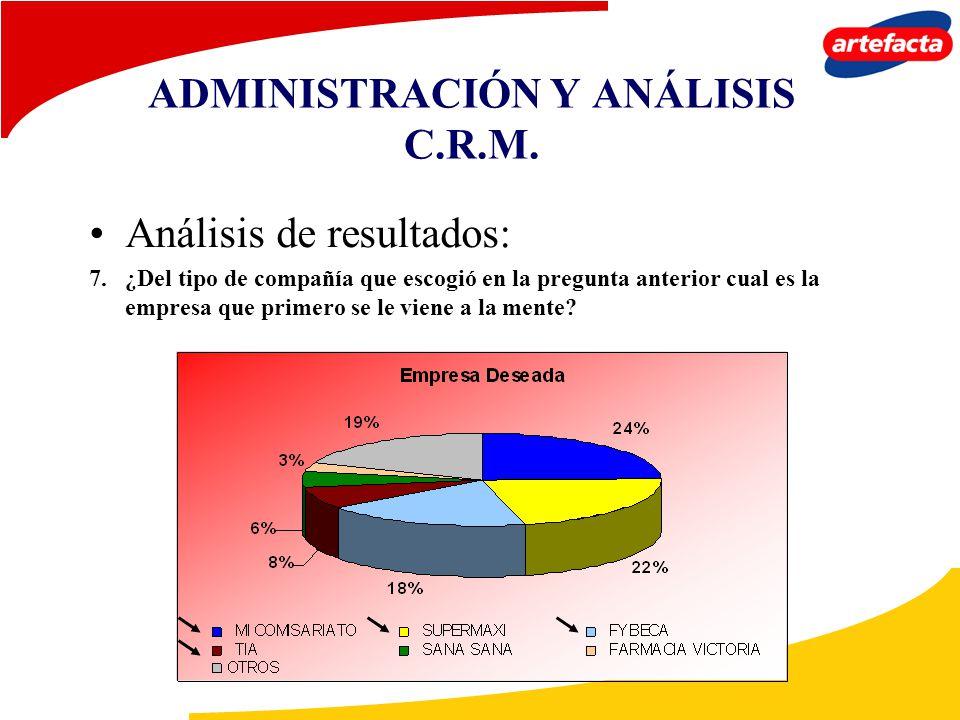 ADMINISTRACIÓN Y ANÁLISIS C.R.M. Análisis de resultados: 7. ¿Del tipo de compañía que escogió en la pregunta anterior cual es la empresa que primero s