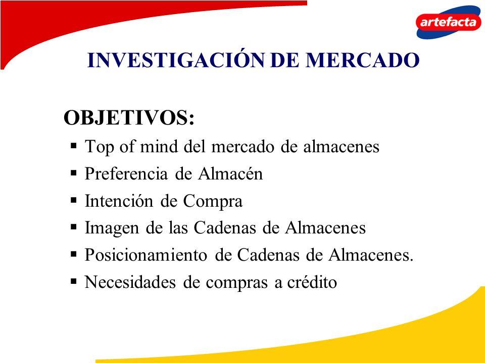 INVESTIGACIÓN DE MERCADO OBJETIVOS: Top of mind del mercado de almacenes Preferencia de Almacén Intención de Compra Imagen de las Cadenas de Almacenes