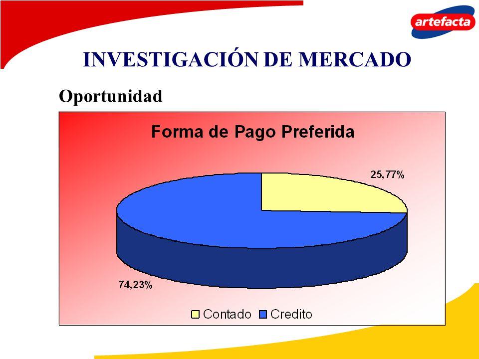 Oportunidad INVESTIGACIÓN DE MERCADO