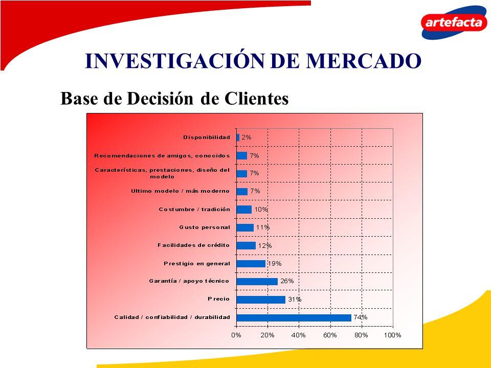 Base de Decisión de Clientes INVESTIGACIÓN DE MERCADO