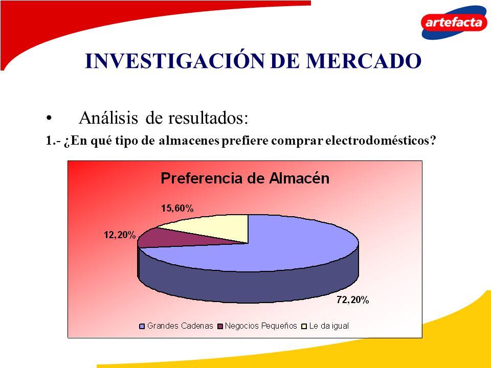 Análisis de resultados: 1.- ¿En qué tipo de almacenes prefiere comprar electrodomésticos? INVESTIGACIÓN DE MERCADO
