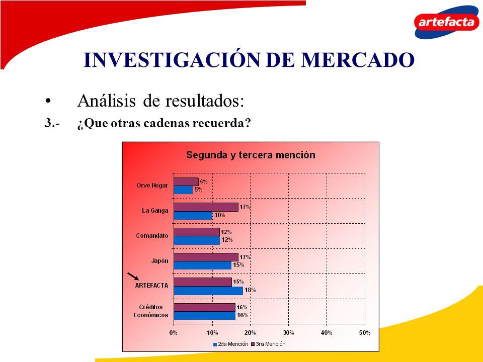 Análisis de resultados: 3.-¿Que otras cadenas recuerda? INVESTIGACIÓN DE MERCADO