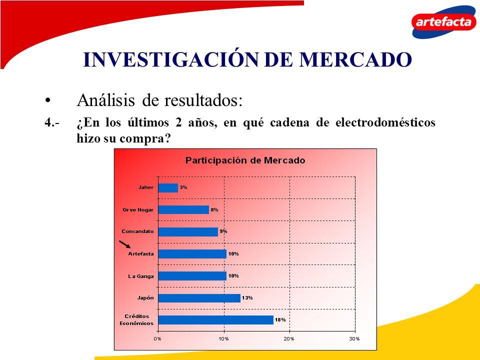 Análisis de resultados: 4.-¿En los últimos 2 años, en qué cadena de electrodomésticos hizo su compra? INVESTIGACIÓN DE MERCADO