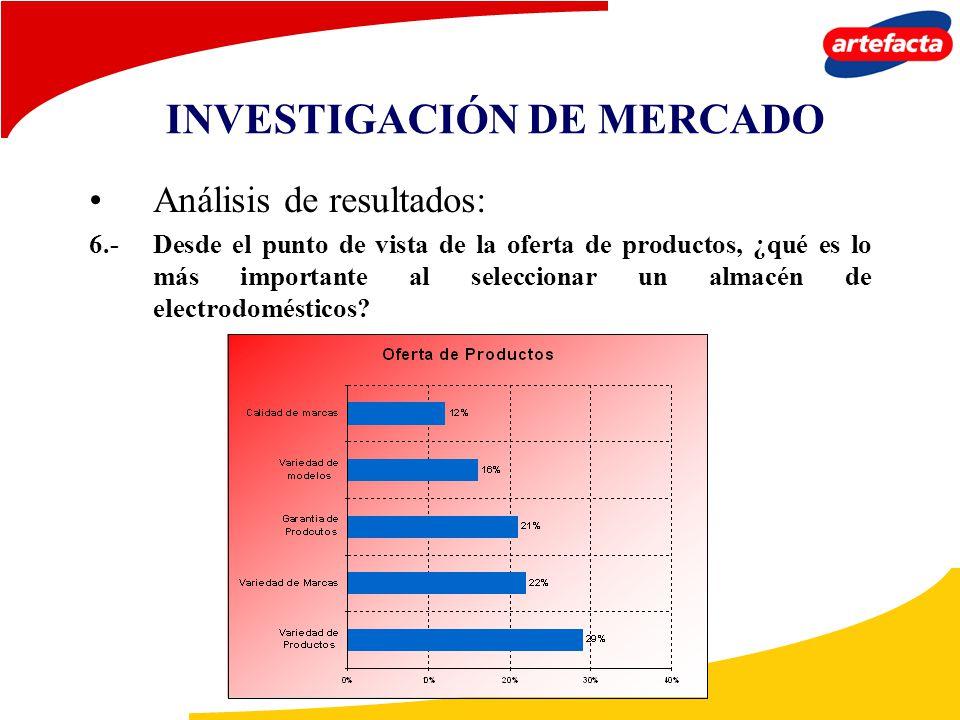 Análisis de resultados: 6.-Desde el punto de vista de la oferta de productos, ¿qué es lo más importante al seleccionar un almacén de electrodomésticos