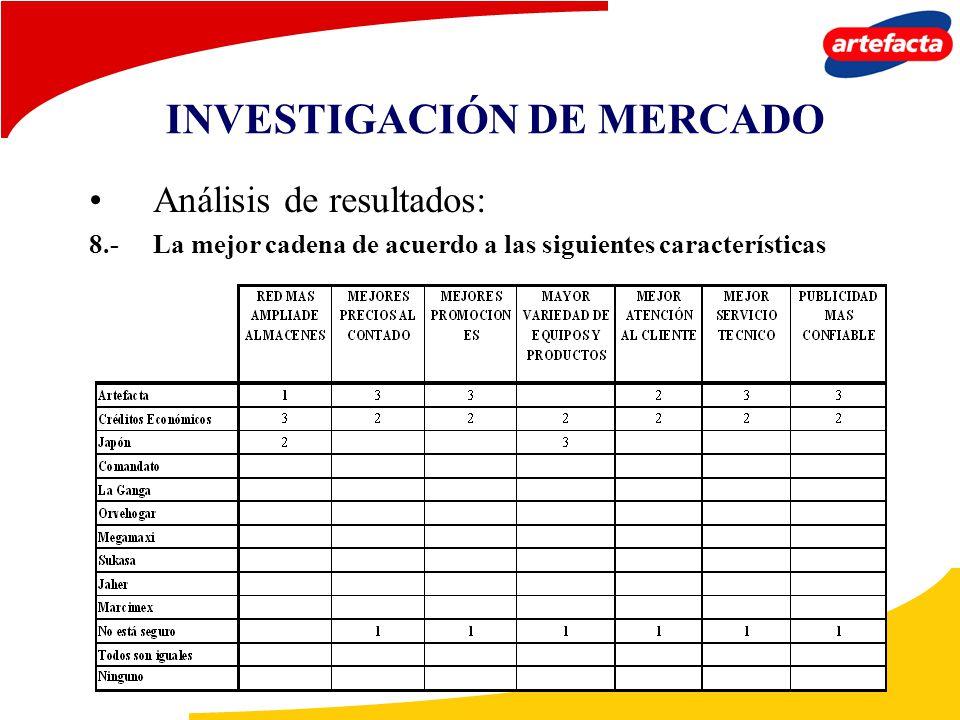 Análisis de resultados: 8.-La mejor cadena de acuerdo a las siguientes características INVESTIGACIÓN DE MERCADO